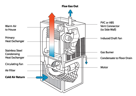 How Does A Boiler Work Diagram - Schematics Wiring Diagrams •